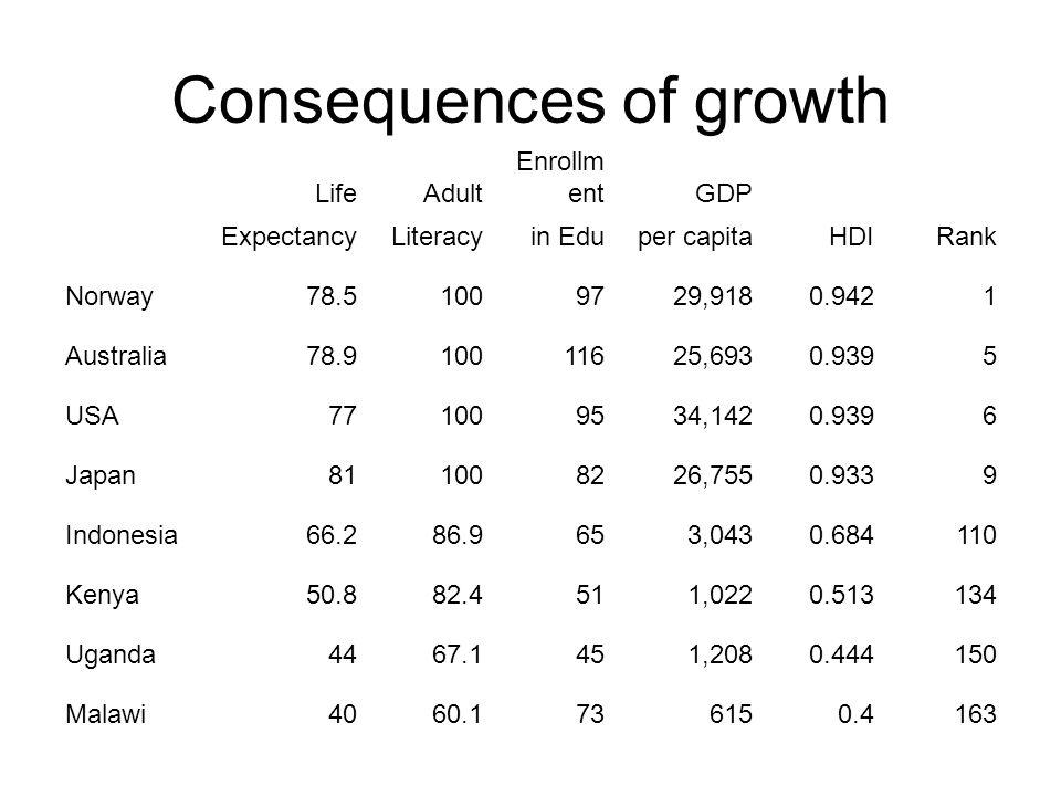 Consequences of growth LifeAdult Enrollm entGDP ExpectancyLiteracyin Eduper capitaHDIRank Norway78.51009729,9180.9421 Australia78.910011625,6930.9395