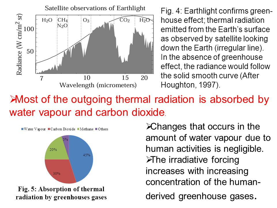 Fig. 4: Earthlight confirms green- house effect; thermal radiation emitted from the Earth's surface as observed by satellite looking down the Earth (i
