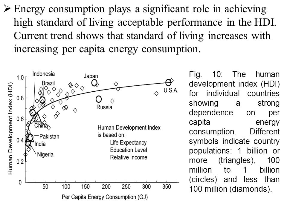  Energy consumption plays a significant role in achieving high standard of living acceptable performance in the HDI.