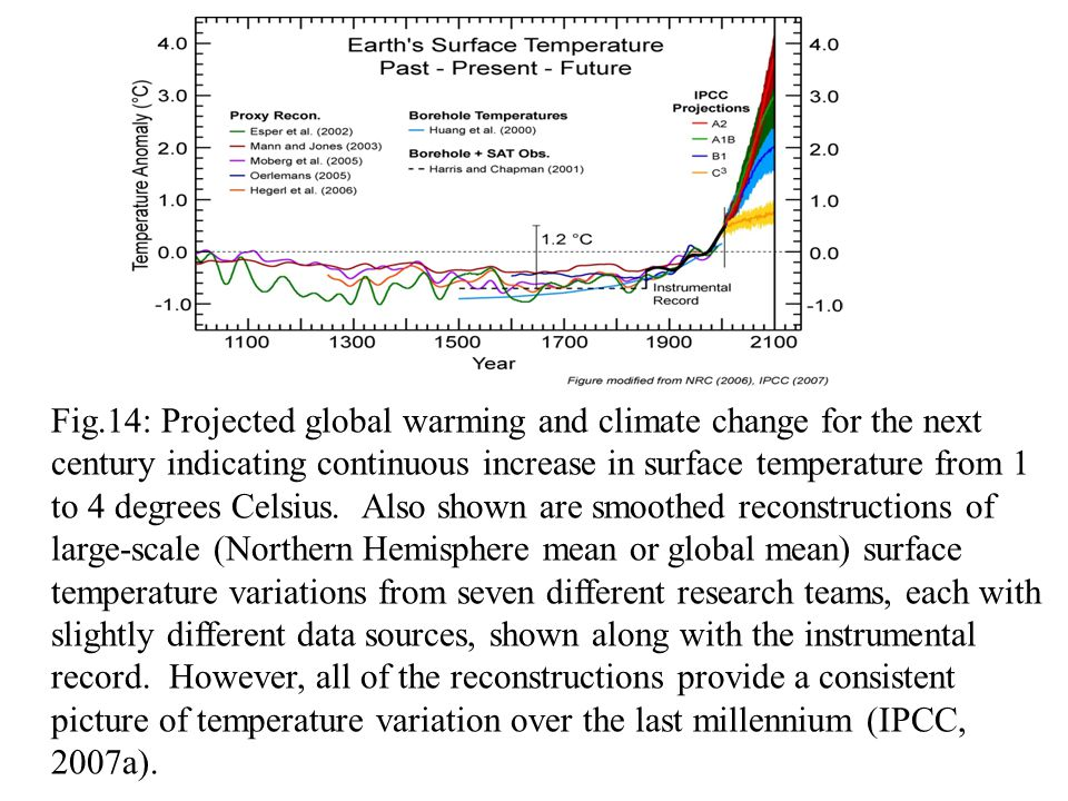 Fig.14: Projected global warming and climate change for the next century indicating continuous increase in surface temperature from 1 to 4 degrees Celsius.