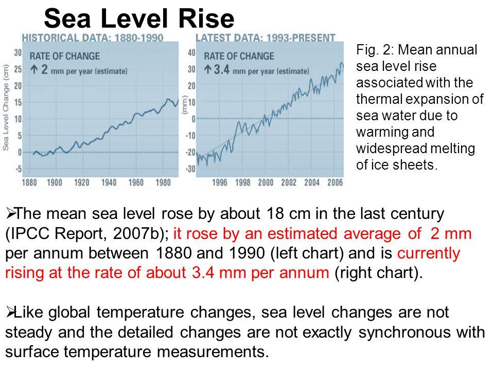 Sea Level Rise Fig.