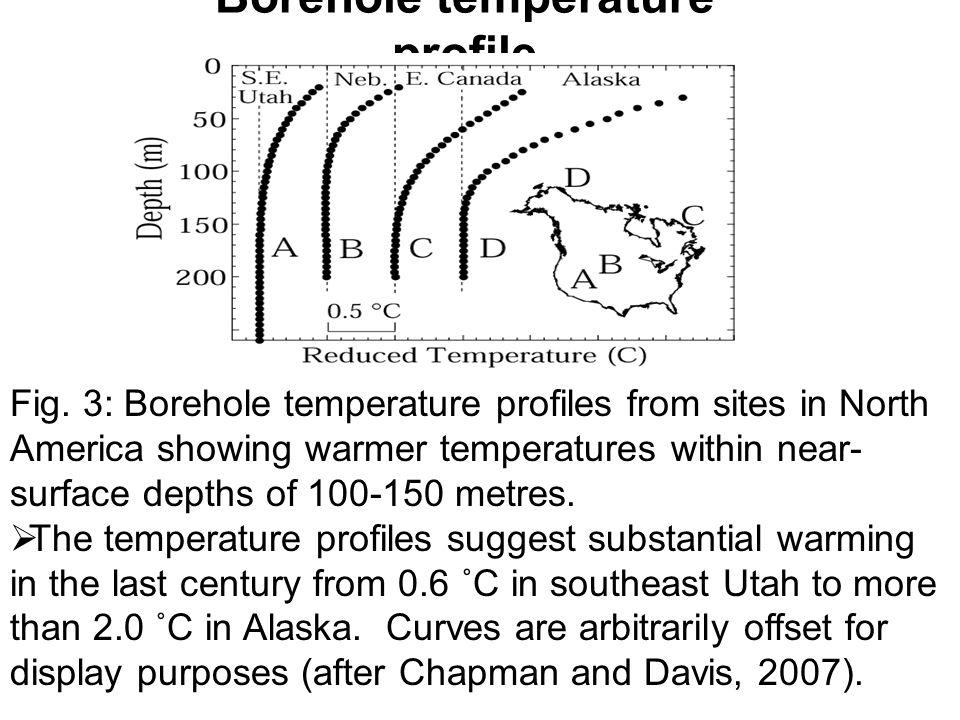 Borehole temperature profile Fig.
