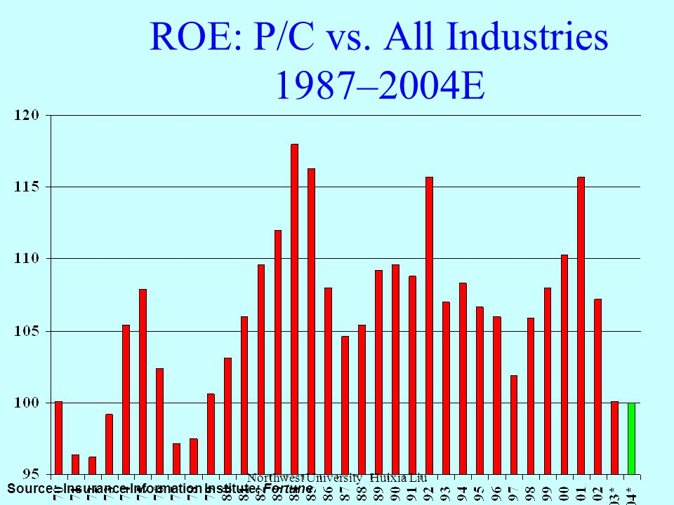 P/C Net Income After Taxes 1991-2003 ($ Millions) Sources: A.M. Best, ISO, Insurance Information Institute.  2001 was the first year ever with a full