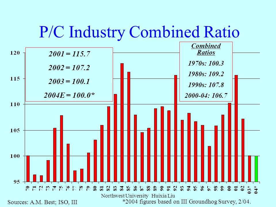 ROE: P/C vs. All Industries 1987–2004E Source: Insurance Information Institute; Fortune Northwest University Huixia Liu