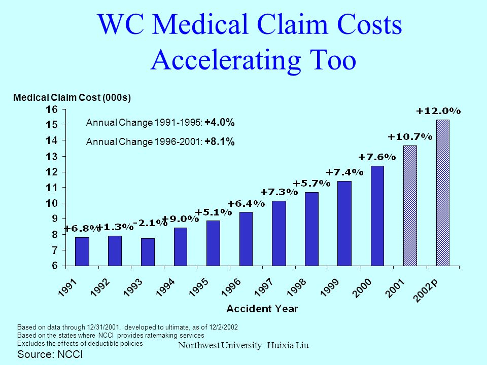 WORKERS COMPENSATION MEDICAL COSTS: CRITICAL CONDITION Northwest University Huixia Liu