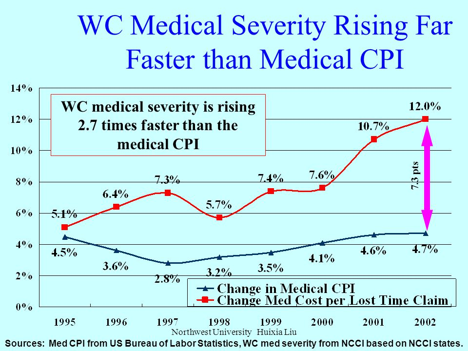 WC Medical Claim Costs Accelerating Too Medical Claim Cost (000s) Annual Change 1991-1995: +4.0% Annual Change 1996-2001: +8.1% Based on data through