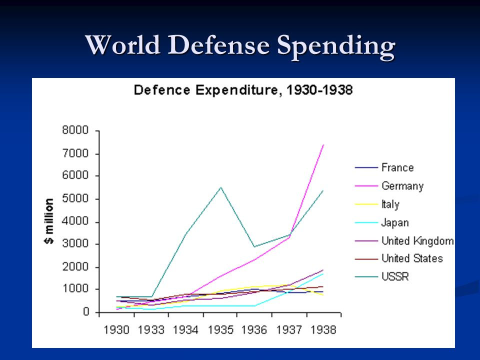 World Defense Spending
