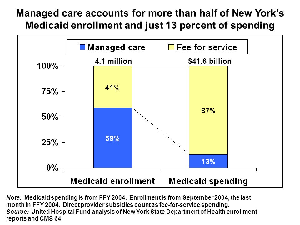 Managed care accounts for more than half of New York's Medicaid enrollment and just 13 percent of spending 35% Note: Medicaid spending is from FFY 2004.