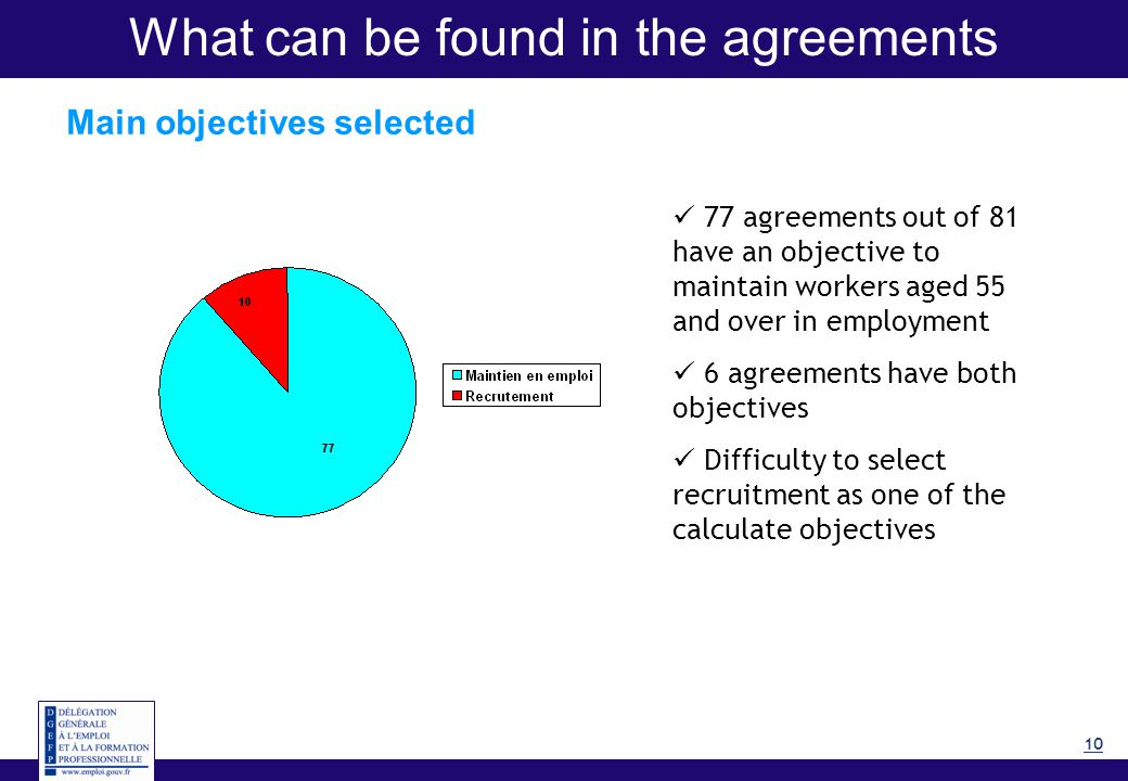 10 What can be found in the agreements Main objectives selected 77 agreements out of 81 have an objective to maintain workers aged 55 and over in employment 6 agreements have both objectives Difficulty to select recruitment as one of the calculate objectives