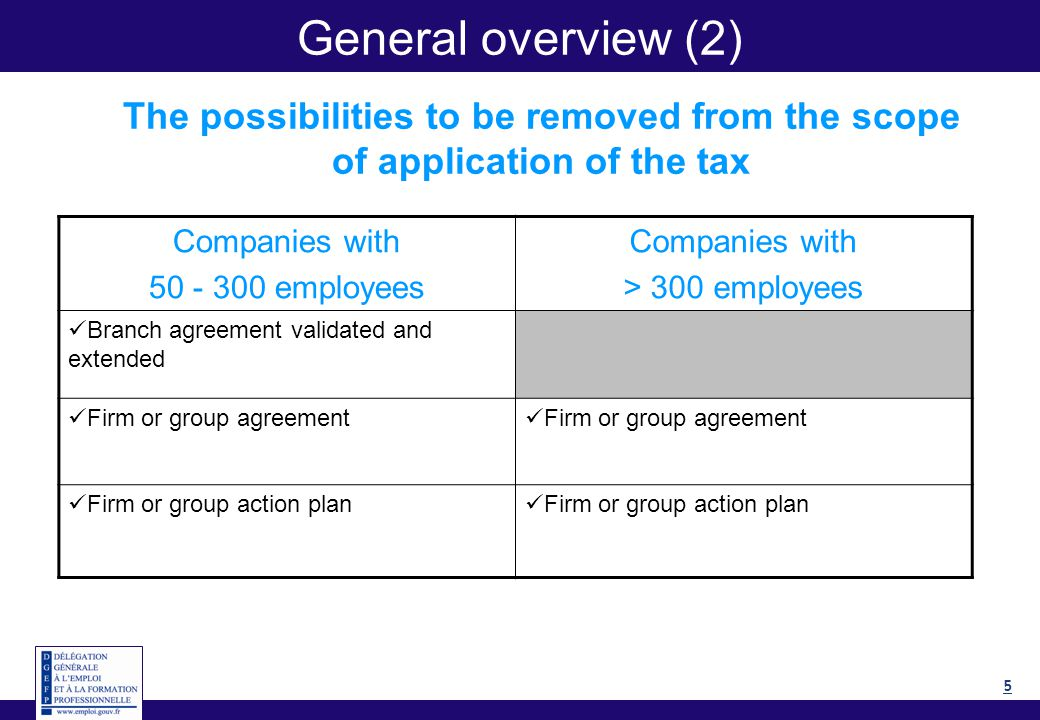 5 General overview (2) The possibilities to be removed from the scope of application of the tax Companies with 50 - 300 employees Companies with > 300 employees Branch agreement validated and extended Firm or group agreement Firm or group action plan