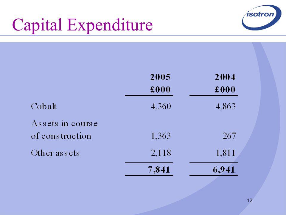 12 Capital Expenditure