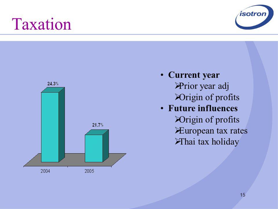 15 Taxation Current year  Prior year adj  Origin of profits Future influences  Origin of profits  European tax rates  Thai tax holiday
