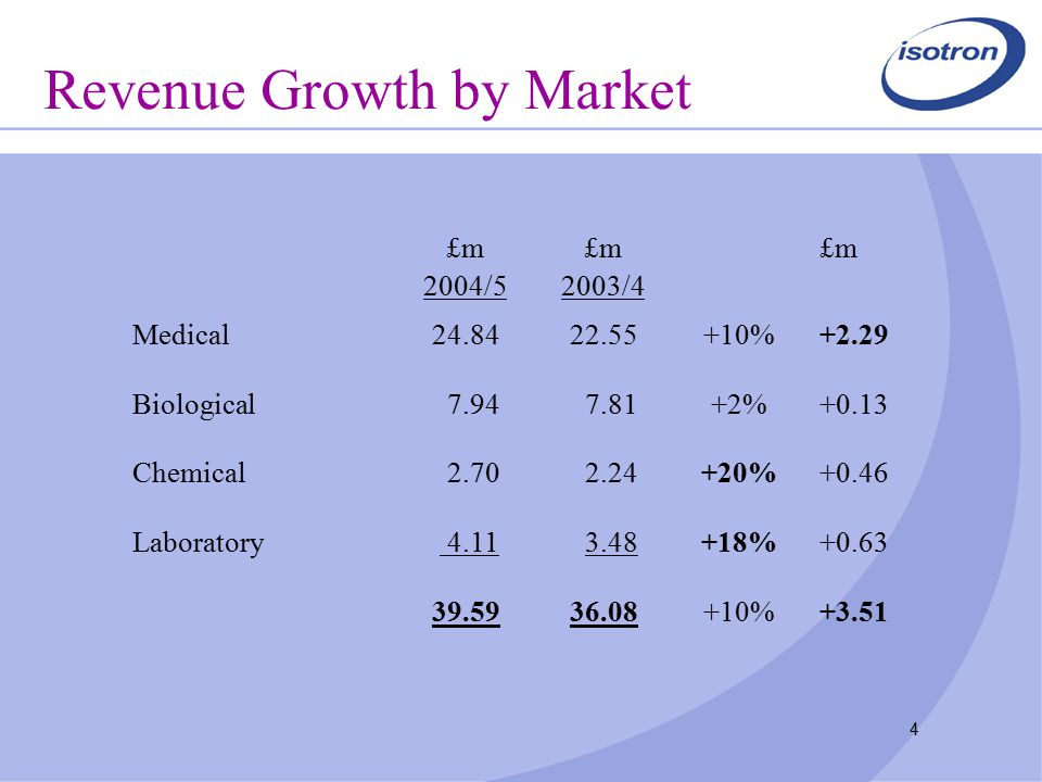 4 Revenue Growth by Market £m 2004/5 £m 2003/4 £m Medical24.8422.55+10%+2.29 Biological7.947.81+2%+0.13 Chemical2.702.24+20%+0.46 Laboratory 4.113.48+18%+0.63 39.5936.08+10%+3.51