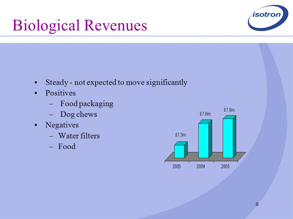 6 Biological Revenues Steady - not expected to move significantly Positives – Food packaging – Dog chews Negatives –Water filters –Food