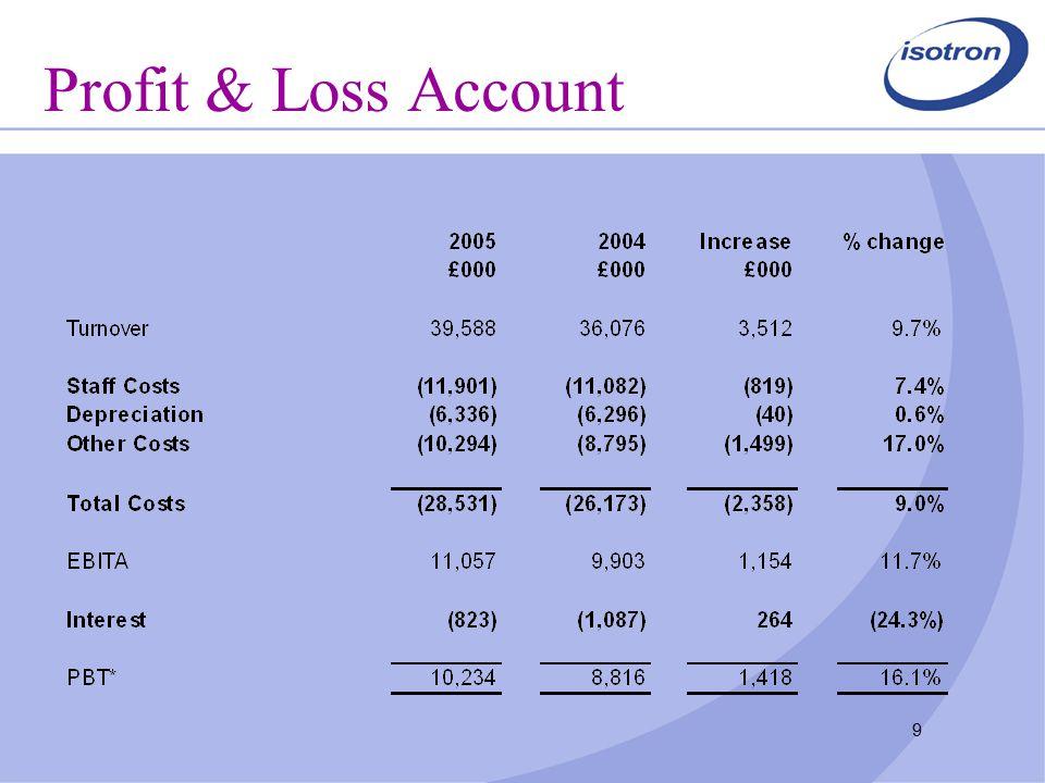 9 Profit & Loss Account