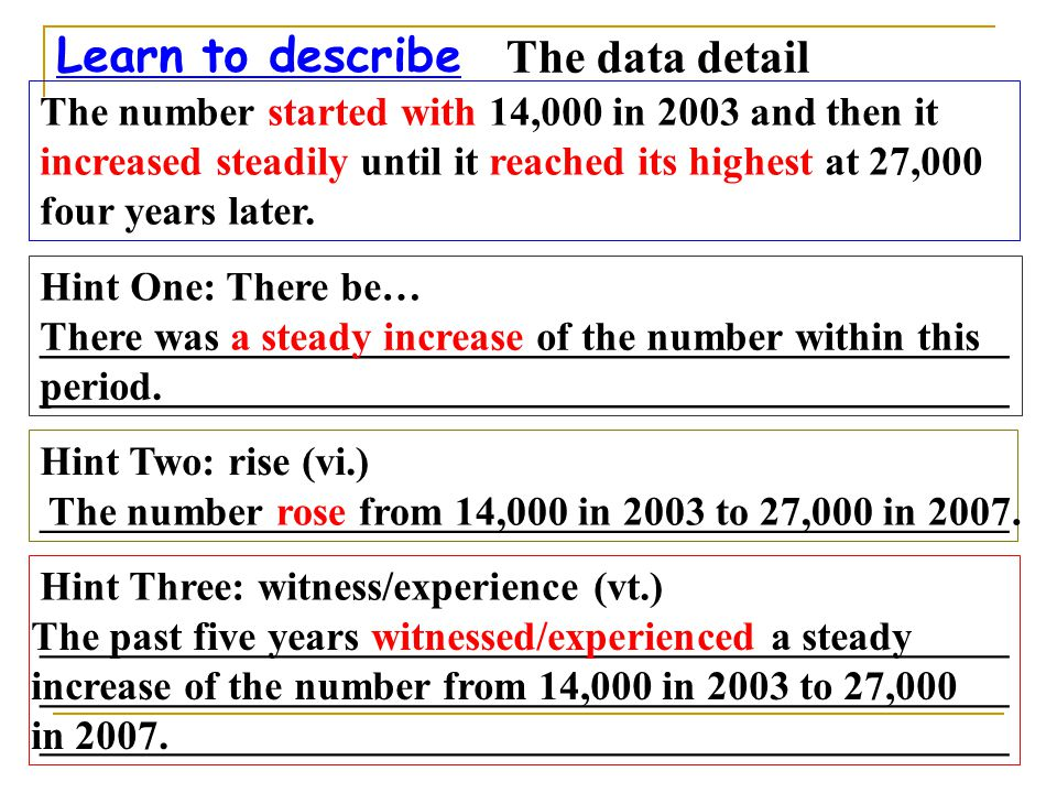 Learn to describe The data detail The number started with 14,000 in 2003 and then it increased steadily until it reached its highest at 27,000 four years later.