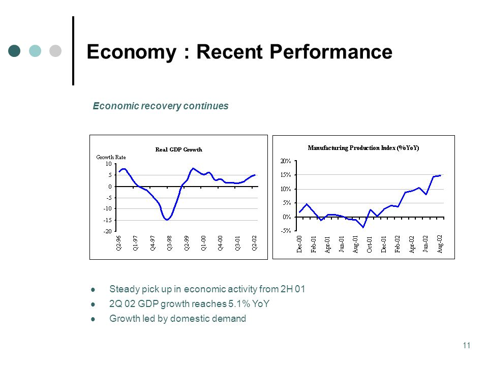 11 Economy : Recent Performance Steady pick up in economic activity from 2H 01 2Q 02 GDP growth reaches 5.1% YoY Growth led by domestic demand Economic recovery continues
