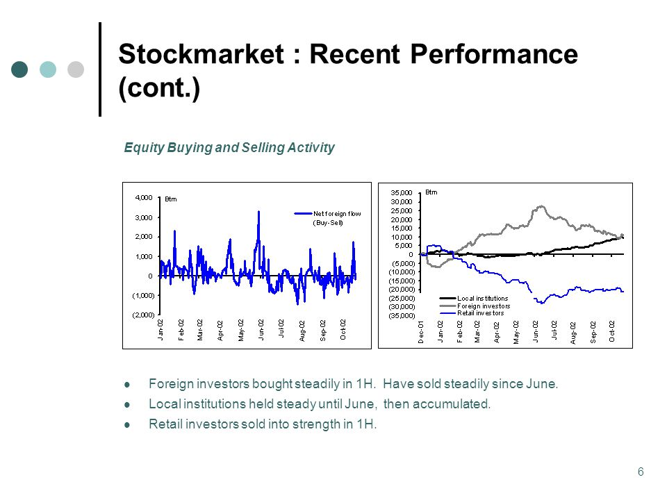 6 Stockmarket : Recent Performance (cont.) Equity Buying and Selling Activity Foreign investors bought steadily in 1H.