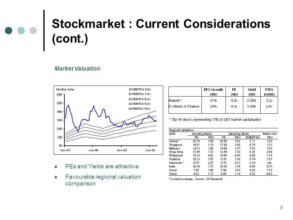9 Stockmarket : Current Considerations (cont.) PEs and Yields are attractive Favourable regional valuation comparison Market Valuation