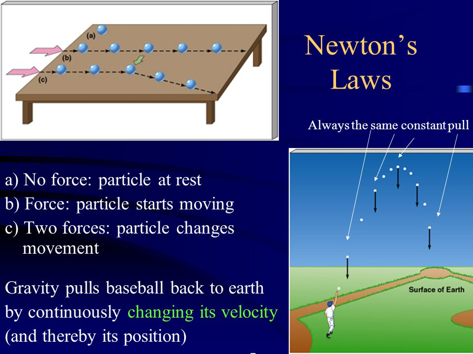 Newton's Laws a) No force: particle at rest b) Force: particle starts moving c) Two forces: particle changes movement Gravity pulls baseball back to e