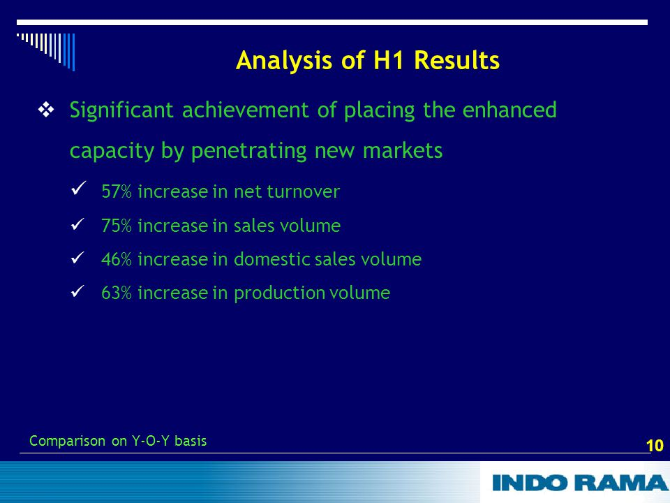 10 Analysis of H1 Results  Significant achievement of placing the enhanced capacity by penetrating new markets 57% increase in net turnover 75% increase in sales volume 46% increase in domestic sales volume 63% increase in production volume Comparison on Y-O-Y basis