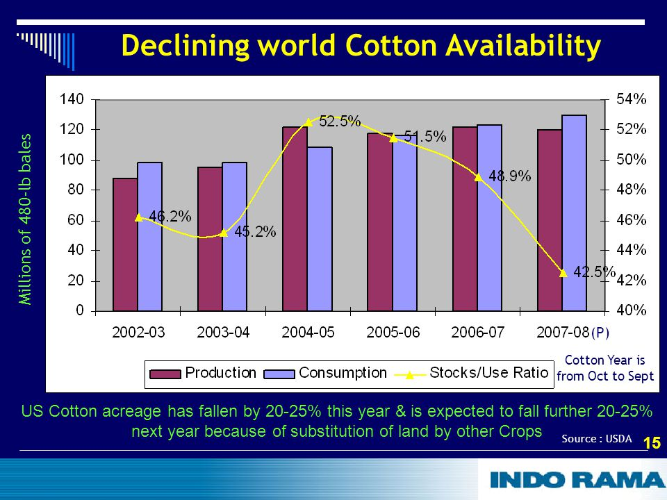 15 Declining world Cotton Availability Millions of 480-lb bales US Cotton acreage has fallen by 20-25% this year & is expected to fall further 20-25% next year because of substitution of land by other Crops Source : USDA (P) Cotton Year is from Oct to Sept