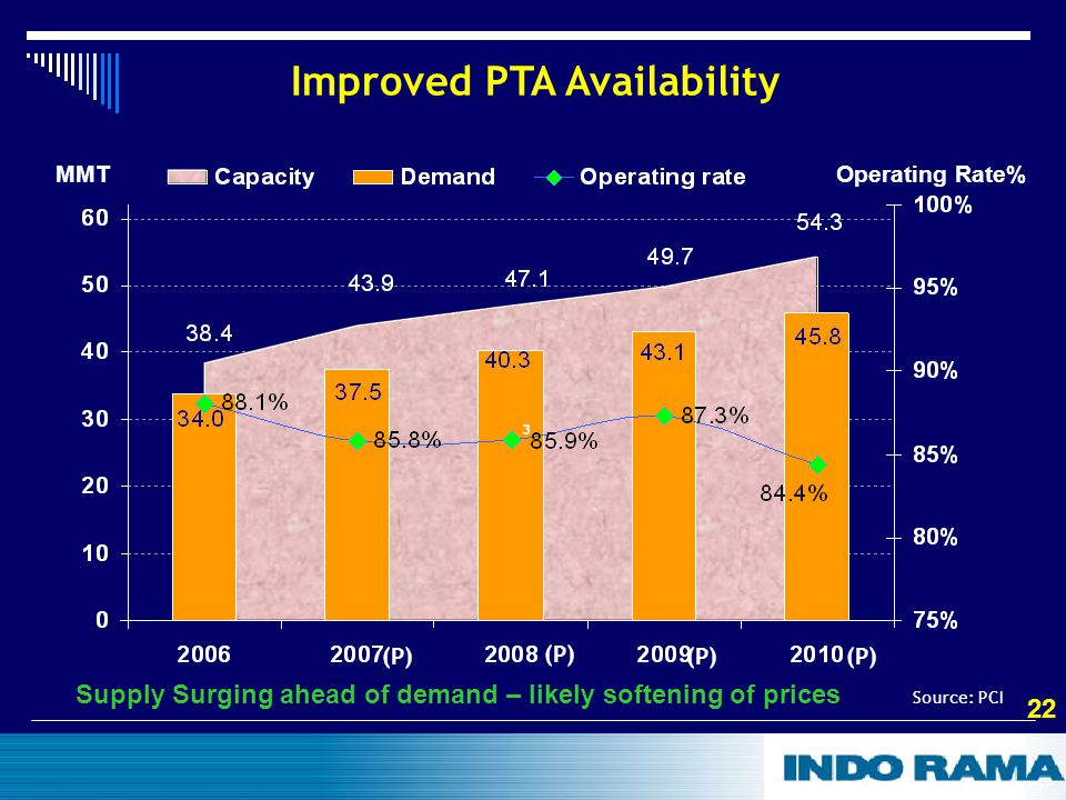 22 MMT Operating Rate% Improved PTA Availability Source: PCI Supply Surging ahead of demand – likely softening of prices (P)