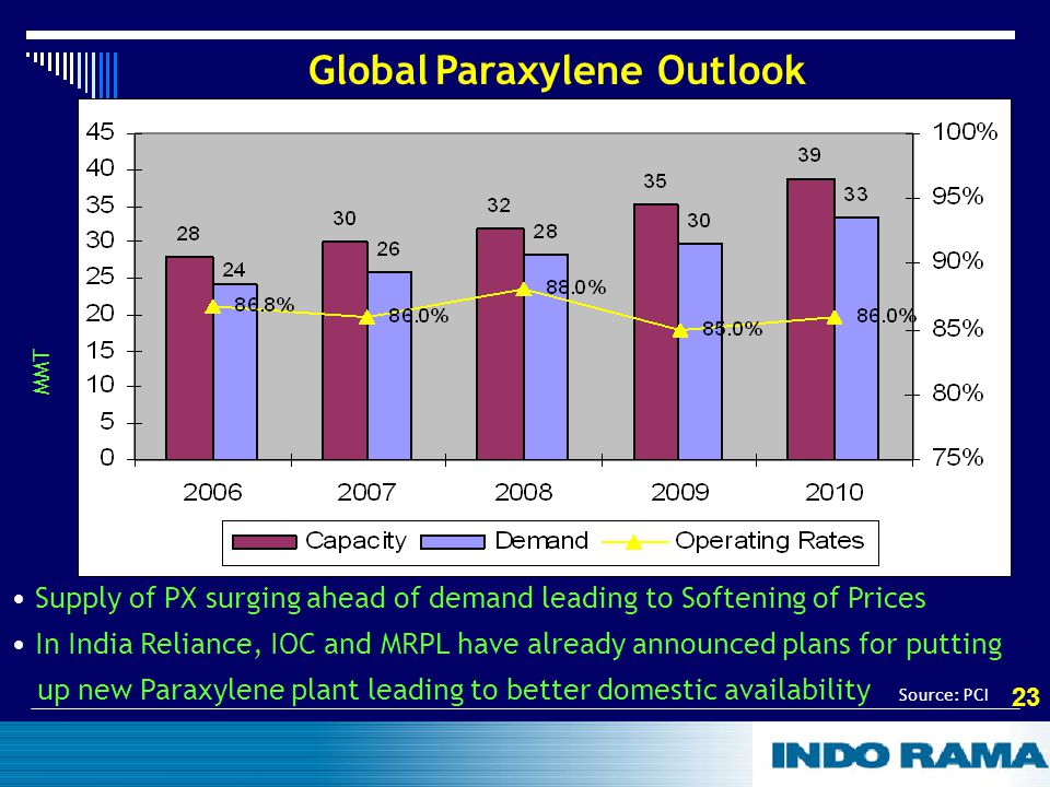 23 Global Paraxylene Outlook MMT Supply of PX surging ahead of demand leading to Softening of Prices In India Reliance, IOC and MRPL have already announced plans for putting up new Paraxylene plant leading to better domestic availability Source: PCI