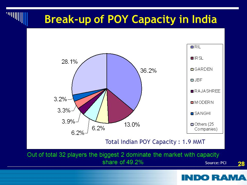 28 Break-up of POY Capacity in India Out of total 32 players the biggest 2 dominate the market with capacity share of 49.2% Source: PCI Total Indian POY Capacity : 1.9 MMT
