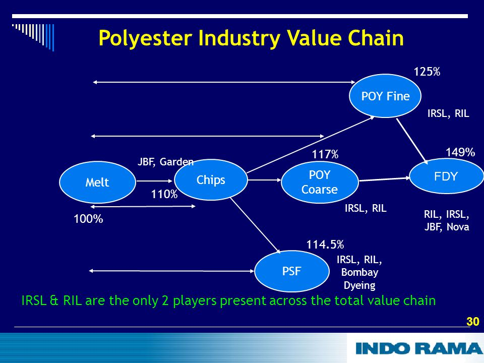 30 Melt Chips POY Fine POY Coarse PSF 125% 117% 110% 114.5% Polyester Industry Value Chain JBF, Garden IRSL, RIL, Bombay Dyeing IRSL, RIL IRSL & RIL are the only 2 players present across the total value chain 100% FDY 149% RIL, IRSL, JBF, Nova