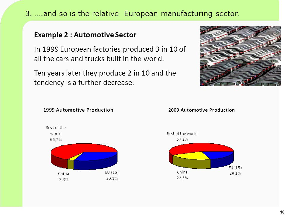 Example 2 : Automotive Sector In 1999 European factories produced 3 in 10 of all the cars and trucks built in the world. Ten years later they produce