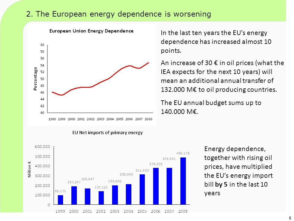 In the last ten years the EU's energy dependence has increased almost 10 points. 6 Energy dependence, together with rising oil prices, have multiplied