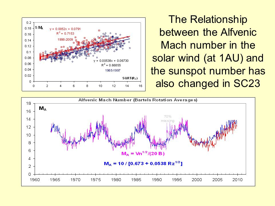 The Relationship between the Alfvenic Mach number in the solar wind (at 1AU) and the sunspot number has also changed in SC23