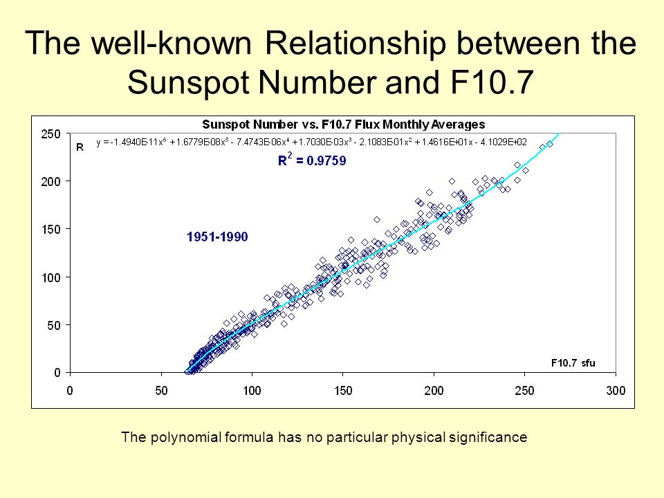 The well-known Relationship between the Sunspot Number and F10.7 Changes significantly in solar cycle 23 (Tapping 2009)