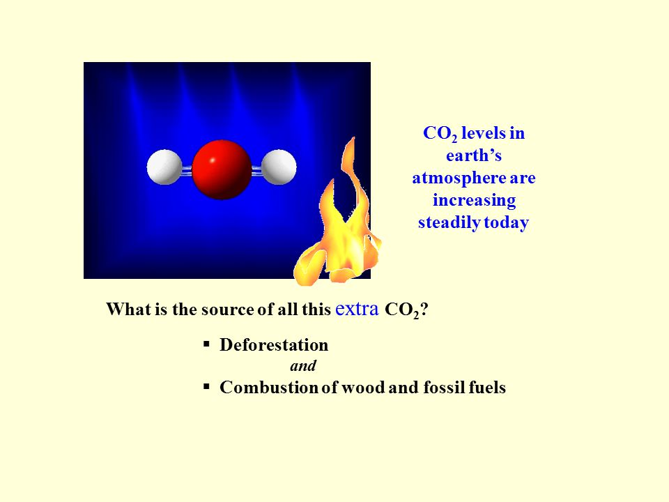 CO 2 levels in earth's atmosphere are increasing steadily today What is the source of all this extra CO 2 .
