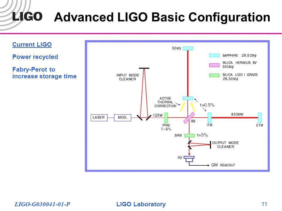 LIGO-G030041-01-PLIGO Laboratory 11 Advanced LIGO Basic Configuration Current LIGO Power recycled Fabry-Perot to increase storage time