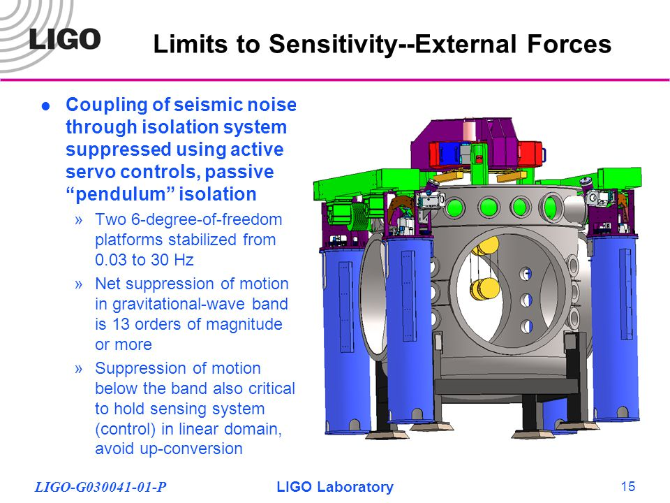 LIGO-G030041-01-PLIGO Laboratory 15 Limits to Sensitivity--External Forces Coupling of seismic noise through isolation system suppressed using active servo controls, passive pendulum isolation »Two 6-degree-of-freedom platforms stabilized from 0.03 to 30 Hz »Net suppression of motion in gravitational-wave band is 13 orders of magnitude or more »Suppression of motion below the band also critical to hold sensing system (control) in linear domain, avoid up-conversion