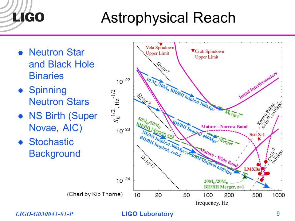 LIGO-G030041-01-PLIGO Laboratory 9 Astrophysical Reach Neutron Star and Black Hole Binaries Spinning Neutron Stars NS Birth (Super Novae, AIC) Stochastic Background (Chart by Kip Thorne)