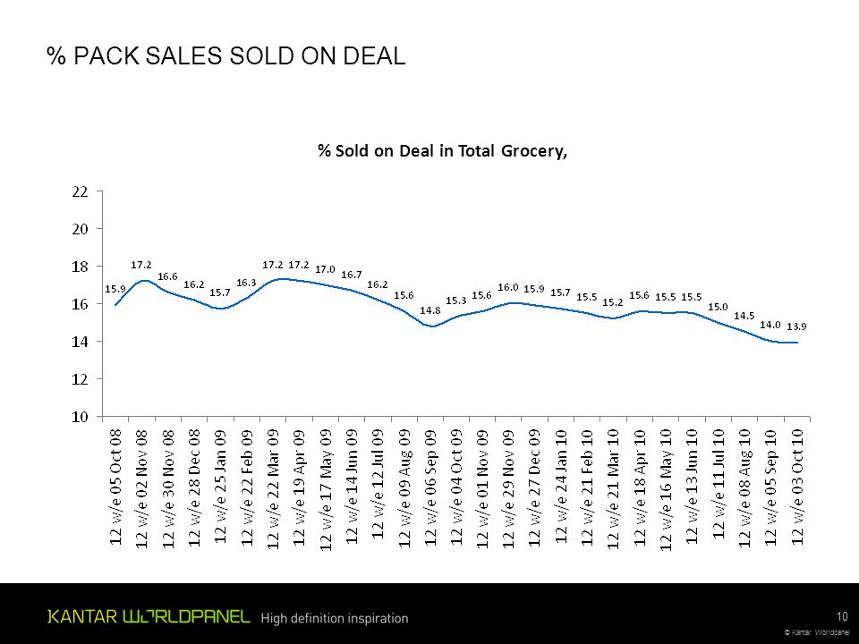 © Kantar Worldpanel % PACK SALES SOLD ON DEAL 10 % Sold on Deal in Total Grocery,