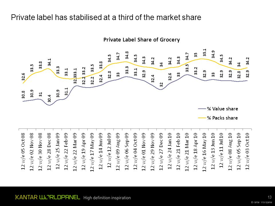 © Kantar Worldpanel Private label has stabilised at a third of the market share 13 Private Label Share of Grocery