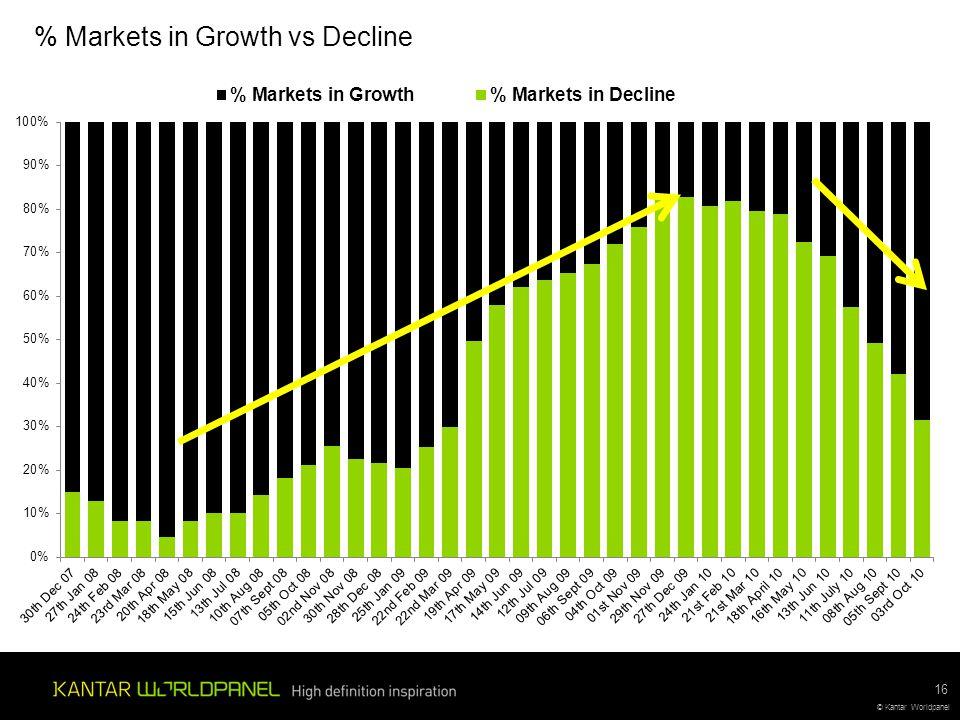 © Kantar Worldpanel % Markets in Growth vs Decline 16