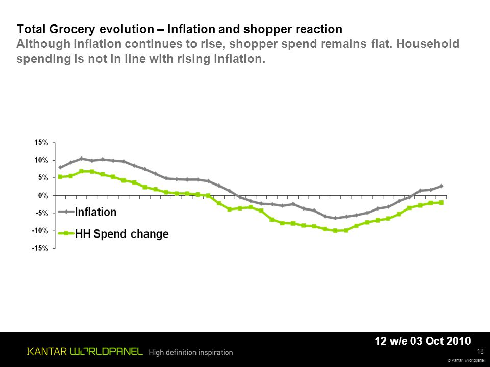 © Kantar Worldpanel Total Grocery evolution – Inflation and shopper reaction Although inflation continues to rise, shopper spend remains flat.