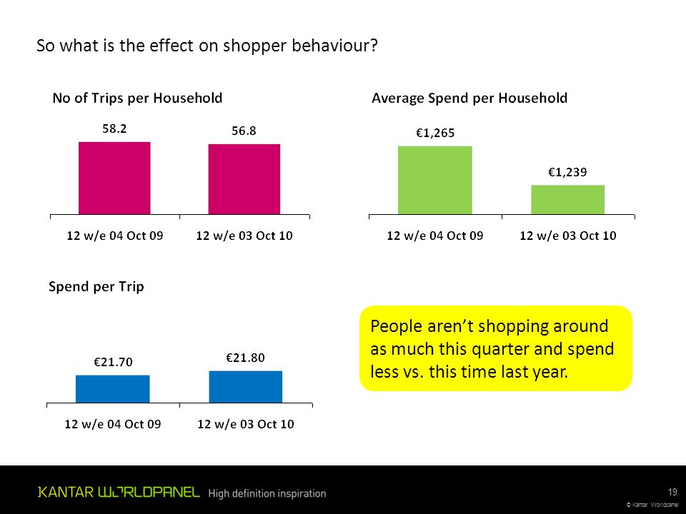 © Kantar Worldpanel 19 So what is the effect on shopper behaviour? People aren't shopping around as much this quarter and spend less vs. this time las