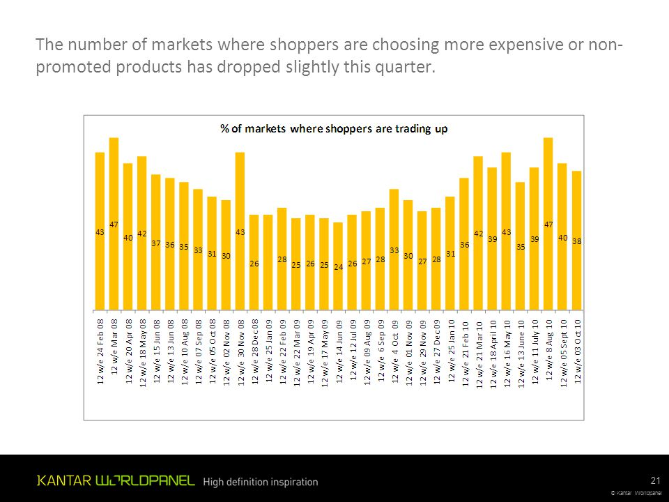 © Kantar Worldpanel The number of markets where shoppers are choosing more expensive or non- promoted products has dropped slightly this quarter. 21