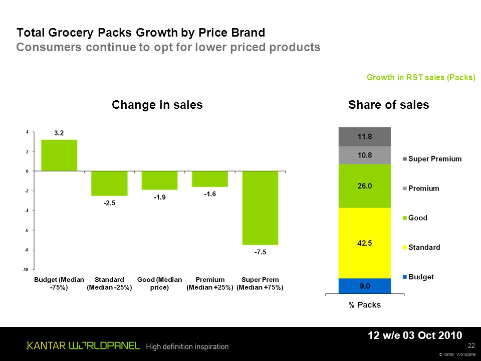 © Kantar Worldpanel 22 Total Grocery Packs Growth by Price Brand Consumers continue to opt for lower priced products Growth in RST sales (Packs) Change in salesShare of sales 12 w/e 03 Oct 2010