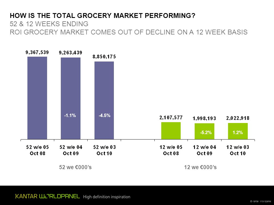 © Kantar Worldpanel HOW IS THE TOTAL GROCERY MARKET PERFORMING.