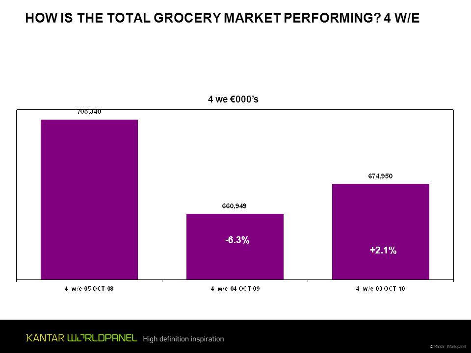 © Kantar Worldpanel HOW IS THE TOTAL GROCERY MARKET PERFORMING 4 W/E 4 we €000's -6.3% +2.1%