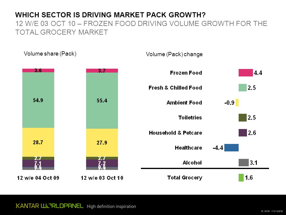 © Kantar Worldpanel WHICH SECTOR IS DRIVING MARKET PACK GROWTH.