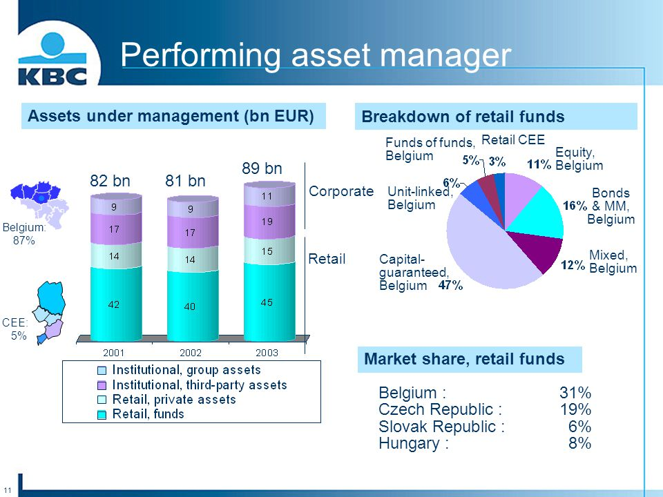 11 Performing asset manager Assets under management (bn EUR) Breakdown of retail funds Equity, Belgium Bonds & MM, Belgium Mixed, Belgium Capital- guaranteed, Belgium Funds of funds, Belgium Market share, retail funds Belgium :31% Czech Republic :19% Slovak Republic :6% Hungary :8% Belgium: 87% CEE: 5% Retail Corporate 89 bn 81 bn 82 bn Retail CEE Unit-linked, Belgium