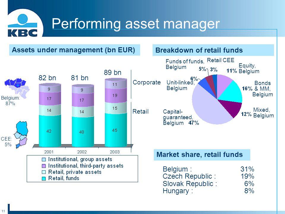 11 Performing asset manager Assets under management (bn EUR) Breakdown of retail funds Equity, Belgium Bonds & MM, Belgium Mixed, Belgium Capital- gua